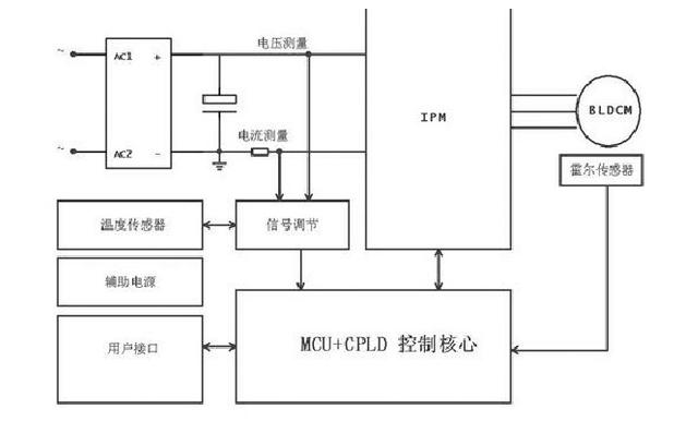 实践设计一体化直驱电机驱动器