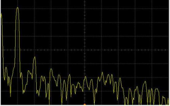 示波器波形分析和谐波畸变率计算等详细资料免费下载