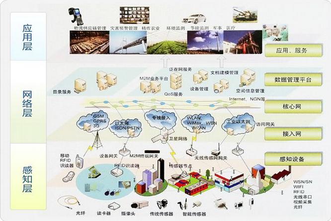 关于物联网的概念及框架结构