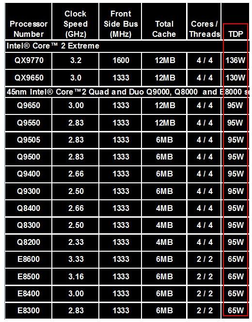 显卡最大功率与TDP的关系 浅谈TDP值与CPU功耗的关系