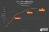 为什么iPhoneXSMax半小时能充50% 充...