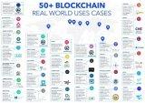 全球范围内50个使用区块链的例子