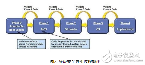 怎么利用FPGA器件保护DSP网络设计避免入侵?