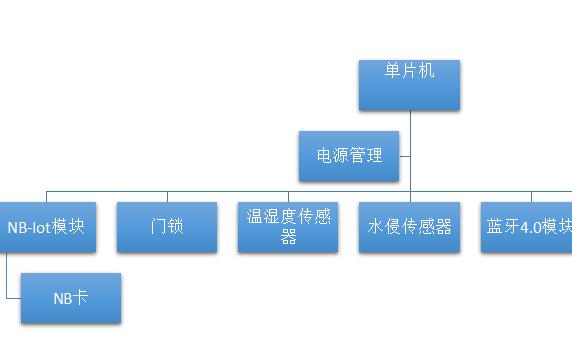 單片機的光交箱硬件框圖詳細資料免費下載
