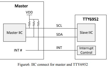 TTY6952  16Key和IIC的詳細規格數據手冊免費下載