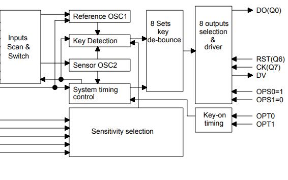 TTP2525-806Q 8键触摸板检测器集成电路的详细数据手册免费下载