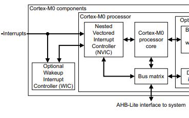 Cortex-M0系列STM32F030F4通用用户指南详细资料免费下载