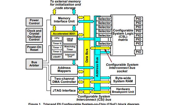 Triscend E5单片机TrISC端E5可配置片上系统平台