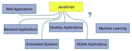 JavaScript也能玩机器学习—— 5个开源 JavaScript 机器学习框架