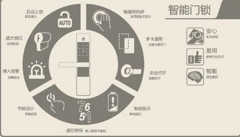 智能门锁的安全标准以锁体与锁芯来定义
