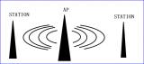 借助大型AP实现CAN总线远距离无线通信