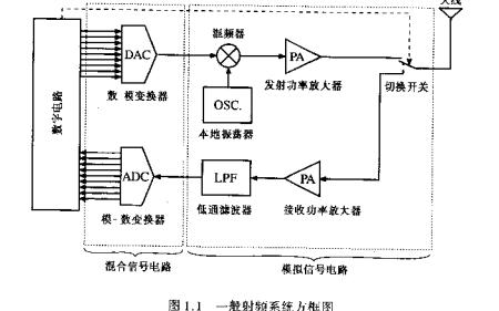 射频电路有什么基本设计方法和原则?射频电路设计理论与应用电子教材