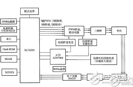 一种基于FPGA的控制系统的电子电路设计方法浅析