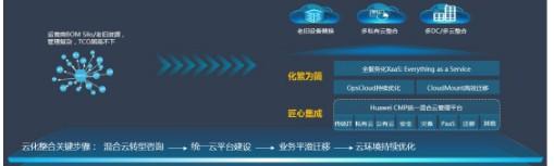 华为为通信运营商的云化转型设置了四步走