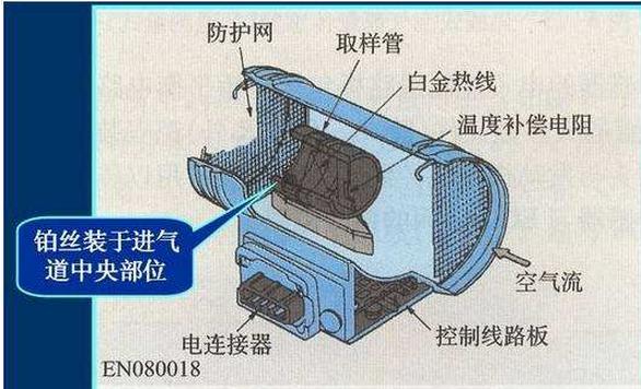 细数汽车上的各类传感器并说明其作用