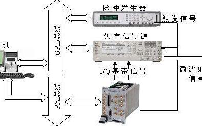 虚拟仪器设计的雷达信号模拟系统