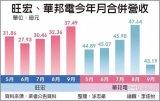 旺宏及华邦电本季营收仍有机会力拚与第3季持平
