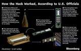 中国利用微型芯片渗透到30家美国大型公司之后
