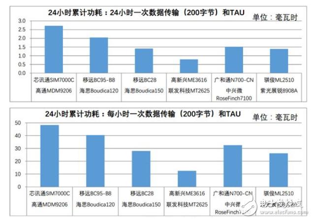 如何选好NB-IoT模块?ZLG致远电子重磅推出NB-IoT模块!