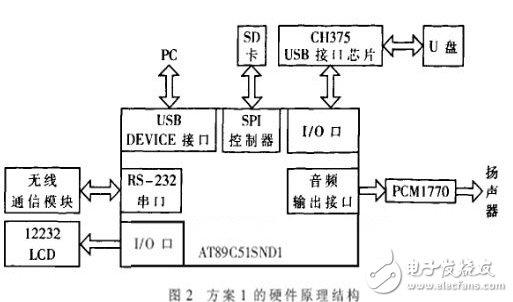 智能声防系统中音频控制子系统的两种设计方案的构建及实现