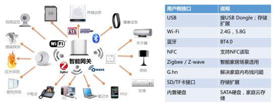 中国电信天翼网关3.0集采结果出炉,产品性能在集...