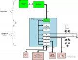 如何实现FPGA接口的简化设计?