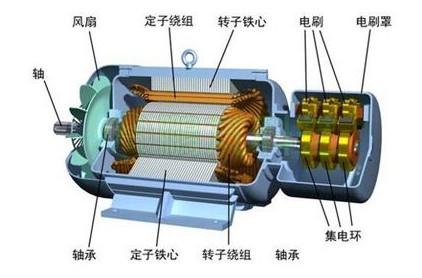 變速恒頻異步發電系統的工作原理及應用