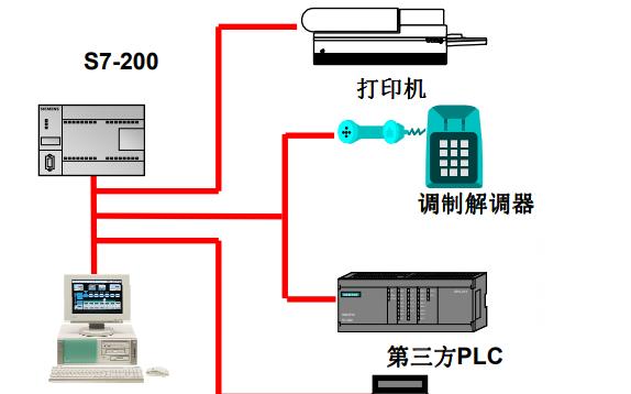 西门子S7-200自由口通信的详细使用教程资料免费下载