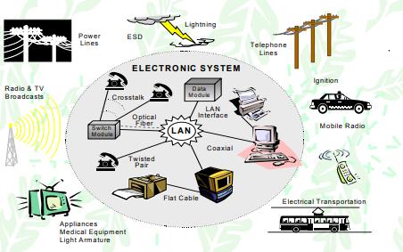 现代电磁兼容EMC设计与整改技术详细资料免费下载