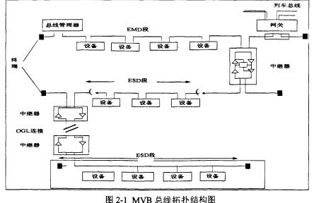 MVB-CAN通信网关的硬件设计框图、软件设计和系统性能测试详细介绍