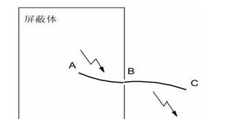 浅析EMC基础理论下的工业及消费电子产品设备