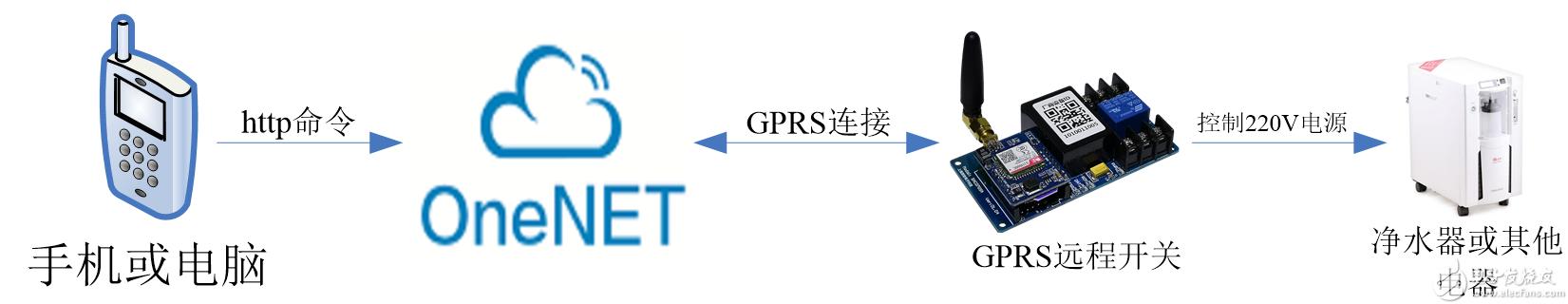 基于GPRS远程开关和OneNET平台实现共享净水机控制