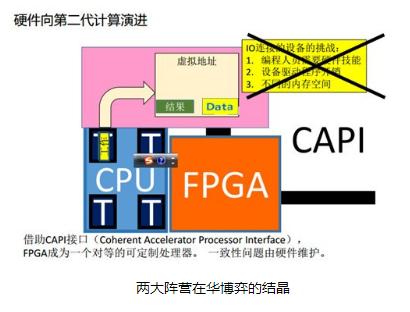Intel收购Altera,CAPI FPGA激...