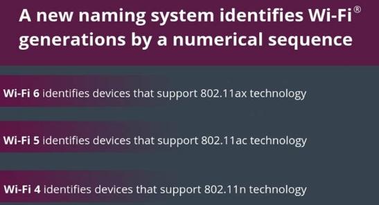 支持802.11ax Wi-Fi技术的Wi-Fi 6出台,主要用于设备与Wi-Fi网络的连接