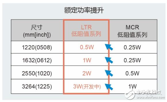 ROHM新推10~910mΩ大功率长边厚膜贴片电阻器