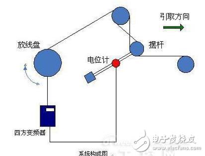 基于四方电气V560矢量型变频器的恒张力主动放线...