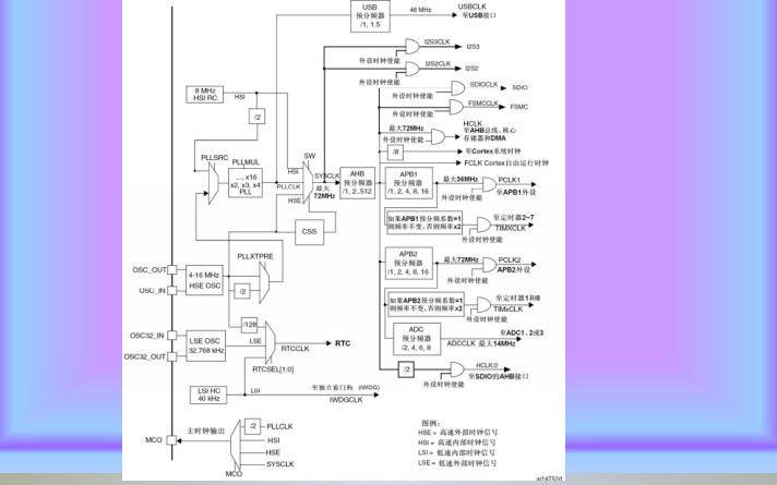 STM32时钟系统时钟树和时钟配置函数介绍及系统时钟设置步骤资料