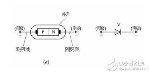 二极管的特色、分类及操纵