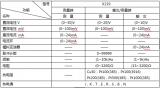 X219通用型过程校验仪使用简介