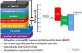 Nanophotonica EL-QD显示解决方案取得进展