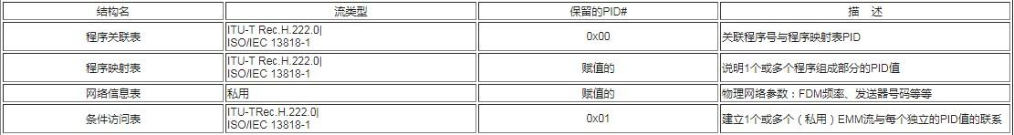 TMS320C5402芯片在复用器中有哪些应用