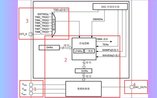 STM32F1 DAC的介绍和配置步骤及硬件电路和DAC控制程序的编写概述