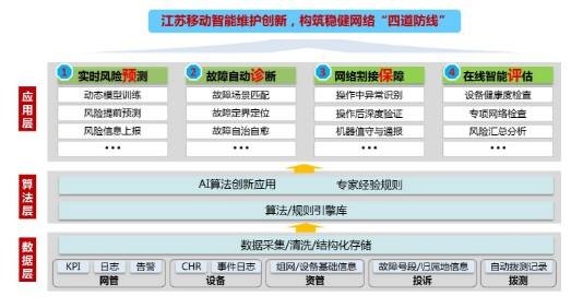 江苏移动将智能运维演进分为五个阶段