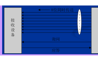 STM32 USART串口通信实验的介绍和配置步骤硬件电路及程序介绍