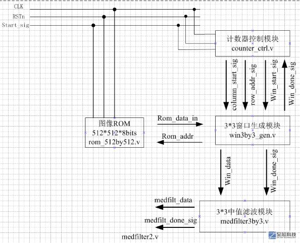 FPGA verilog实现中值滤波