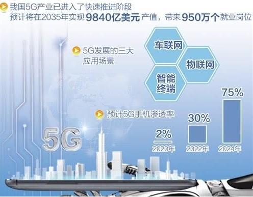 5G网络的全面应用近在眼前,三大场景同步落地