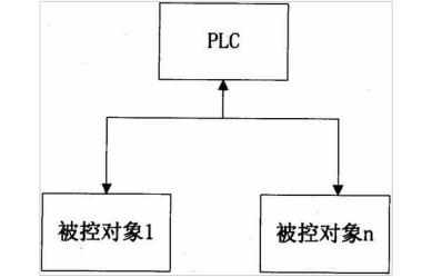 PLC的历史定义和特点类型及应用等详细资料概述免费下载