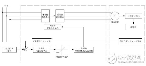 基于四方电气V560矢量型变频器的恒张力主动放线控制系统浅析