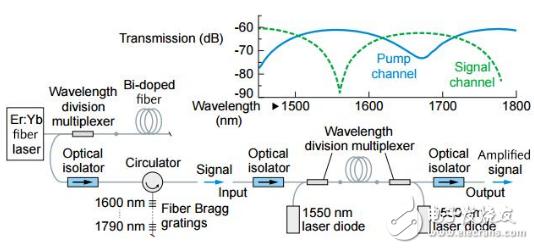 光纤通信网络通常在1550nm的光谱窗口,并使用...