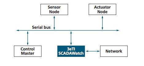 SCADAWatch既可以保持经营业绩可以检测到...